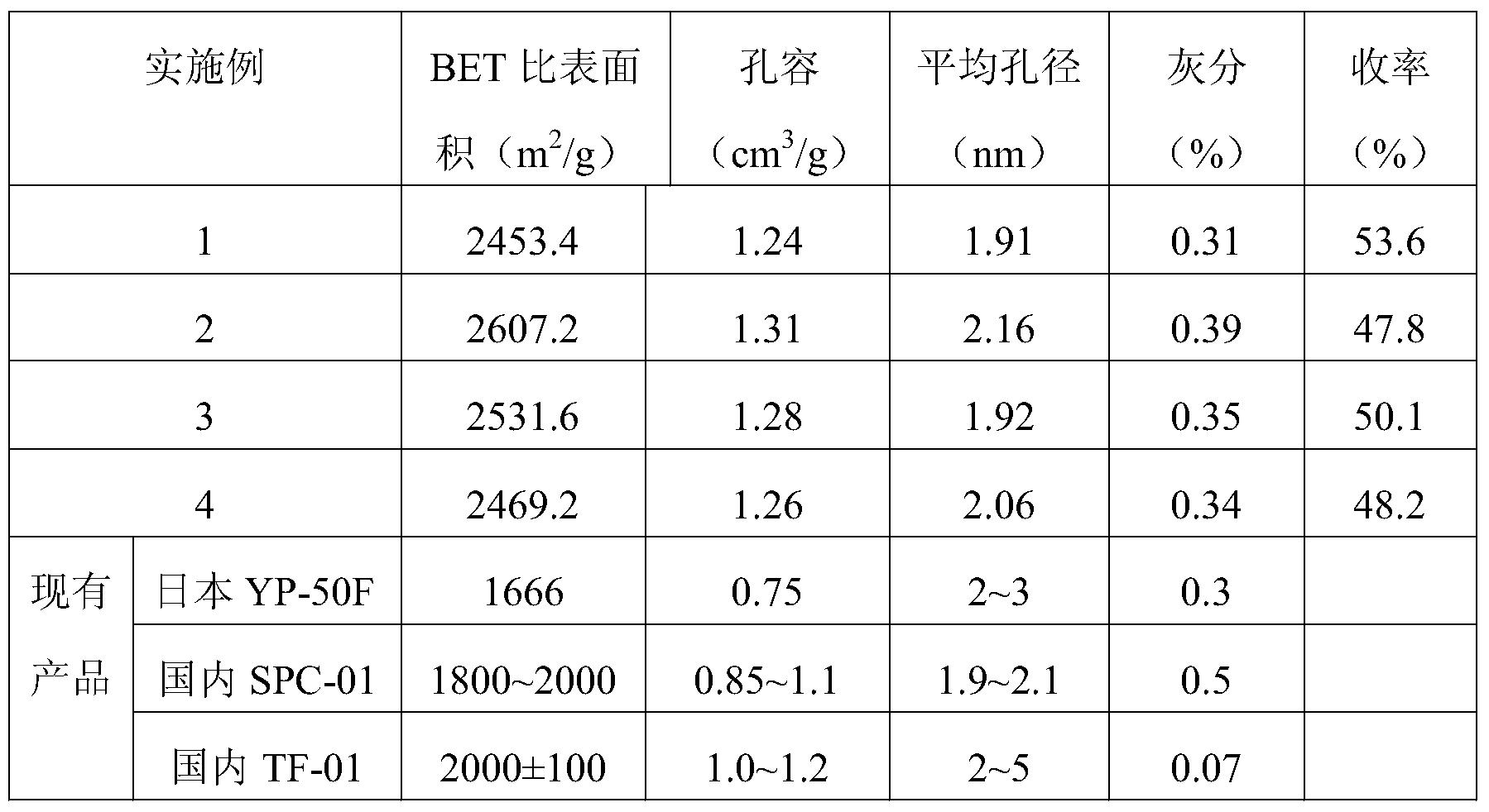 Figure PCTCN2015071016-appb-000001