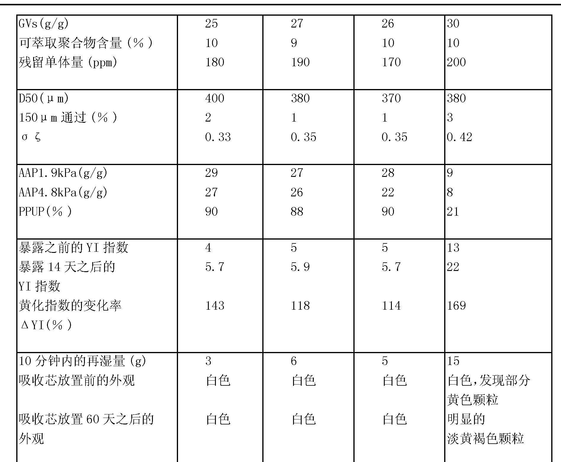 Figure CN101160355BD00301