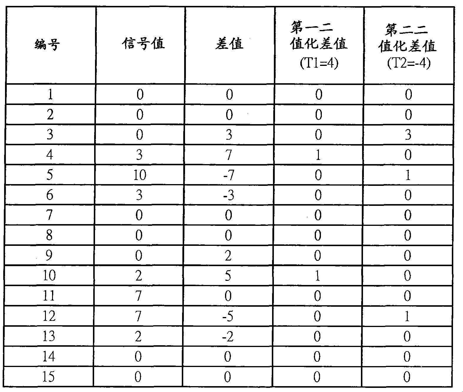 Figure CN102043507BD00221