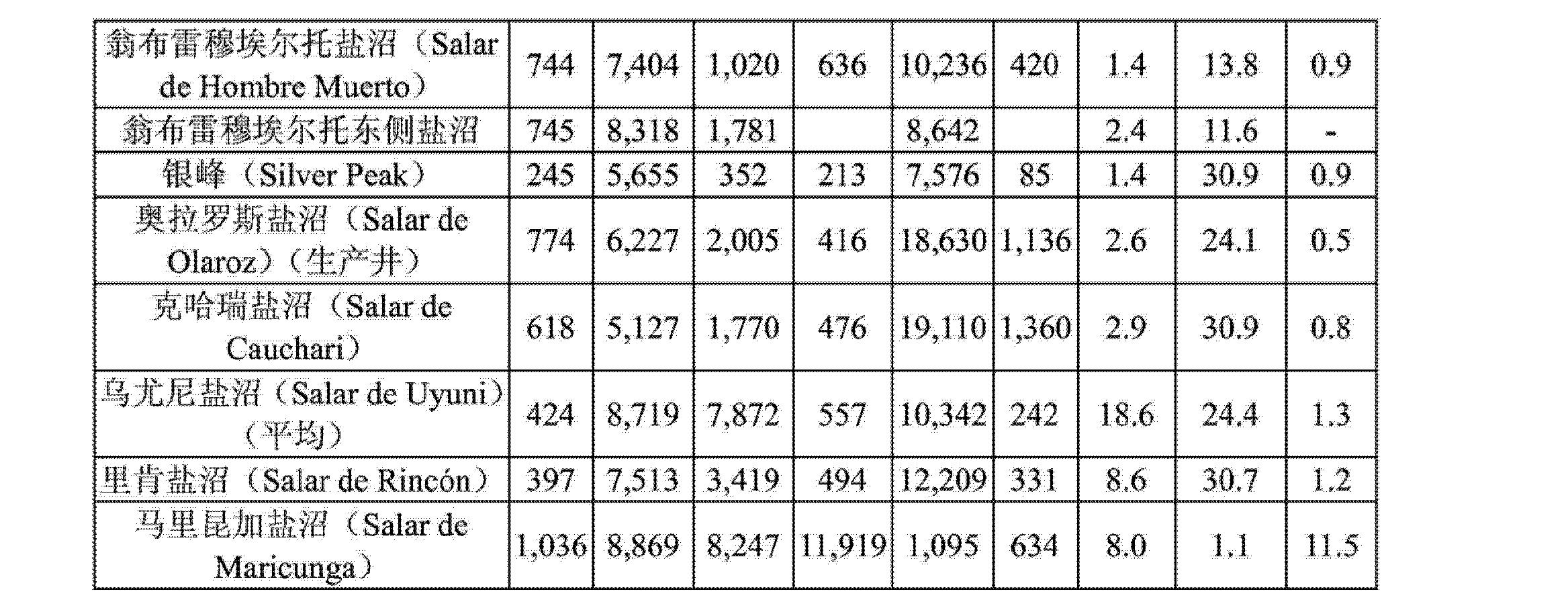 Figure CN103958412AD00071