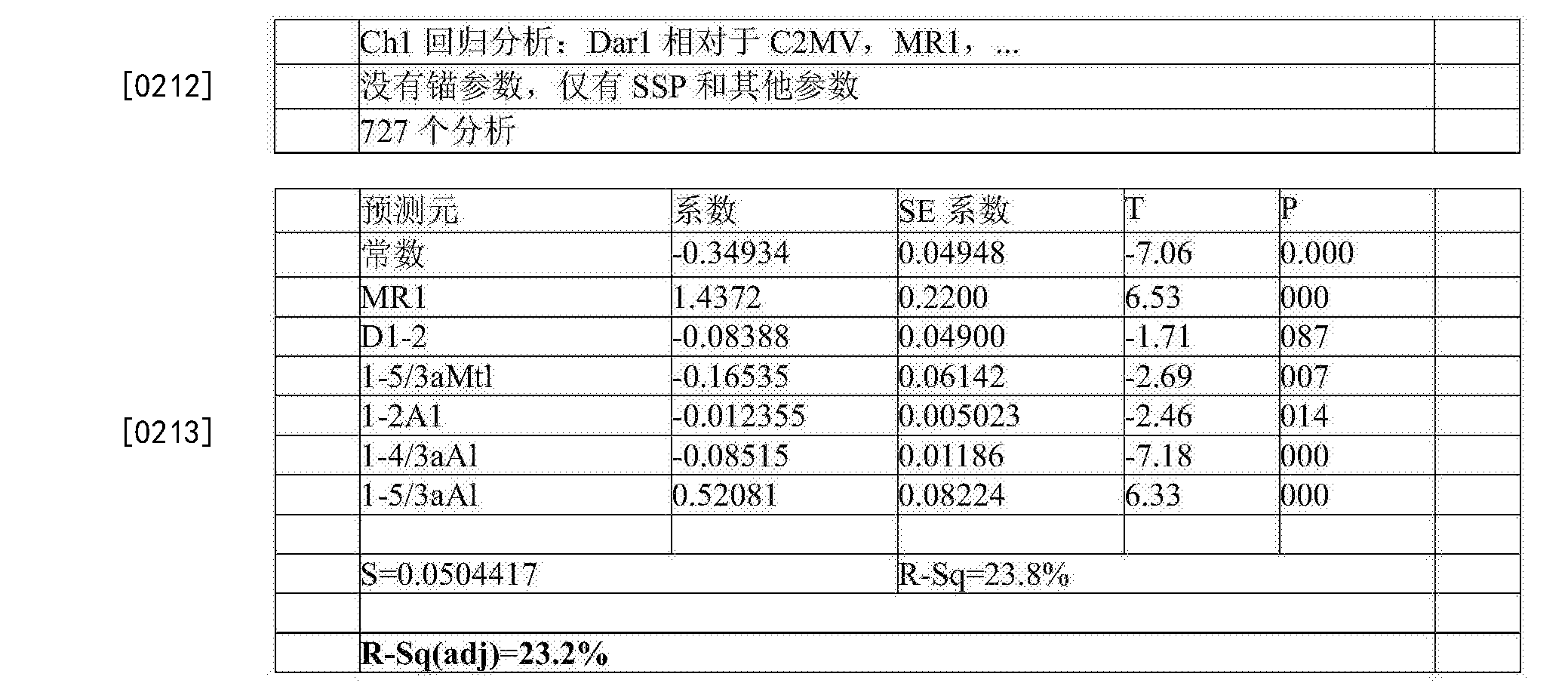 Figure CN105283765BD00361