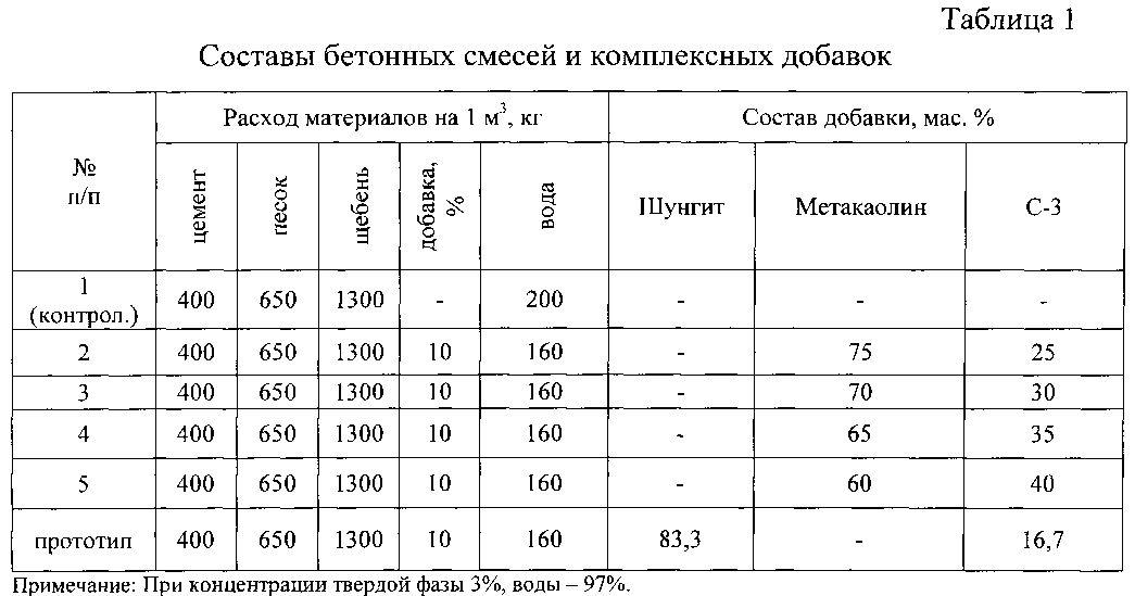 карта подбора бетонной смеси