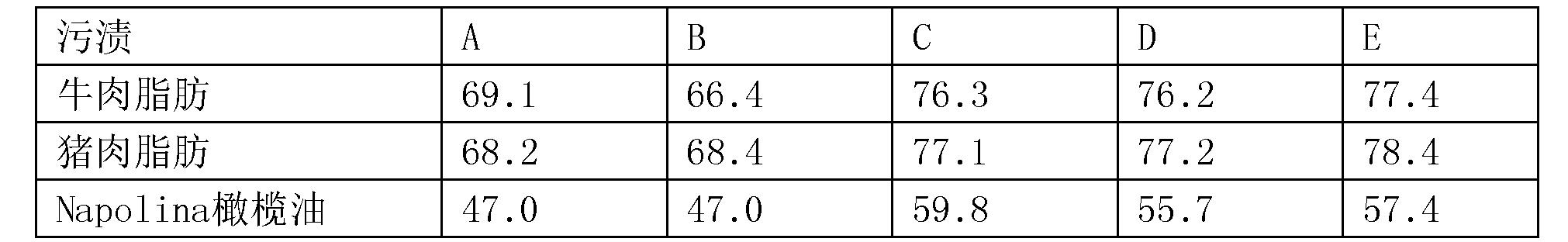 Figure CN105073966BD00501