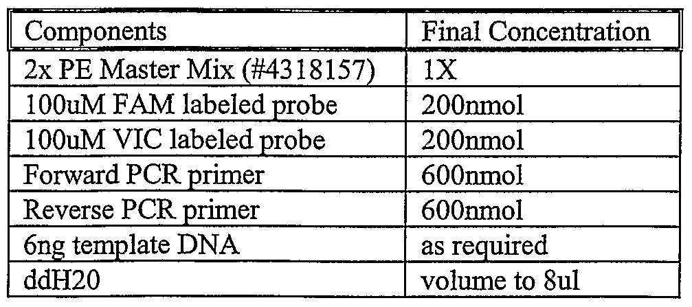 WO2007008604A2 - Single nucleotide polymorphisms associated