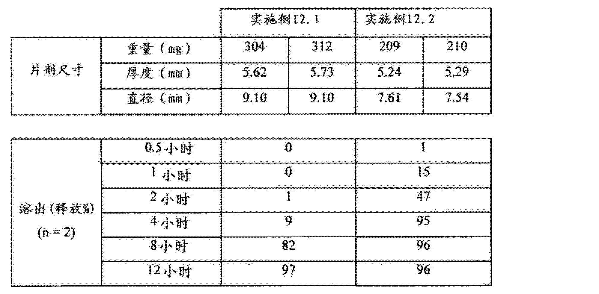 Figure CN102688241AD00801