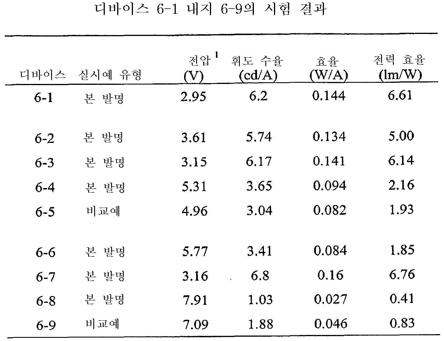 Figure 112008074411380-pct00081