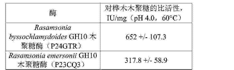 Figure CN105283546AD00591