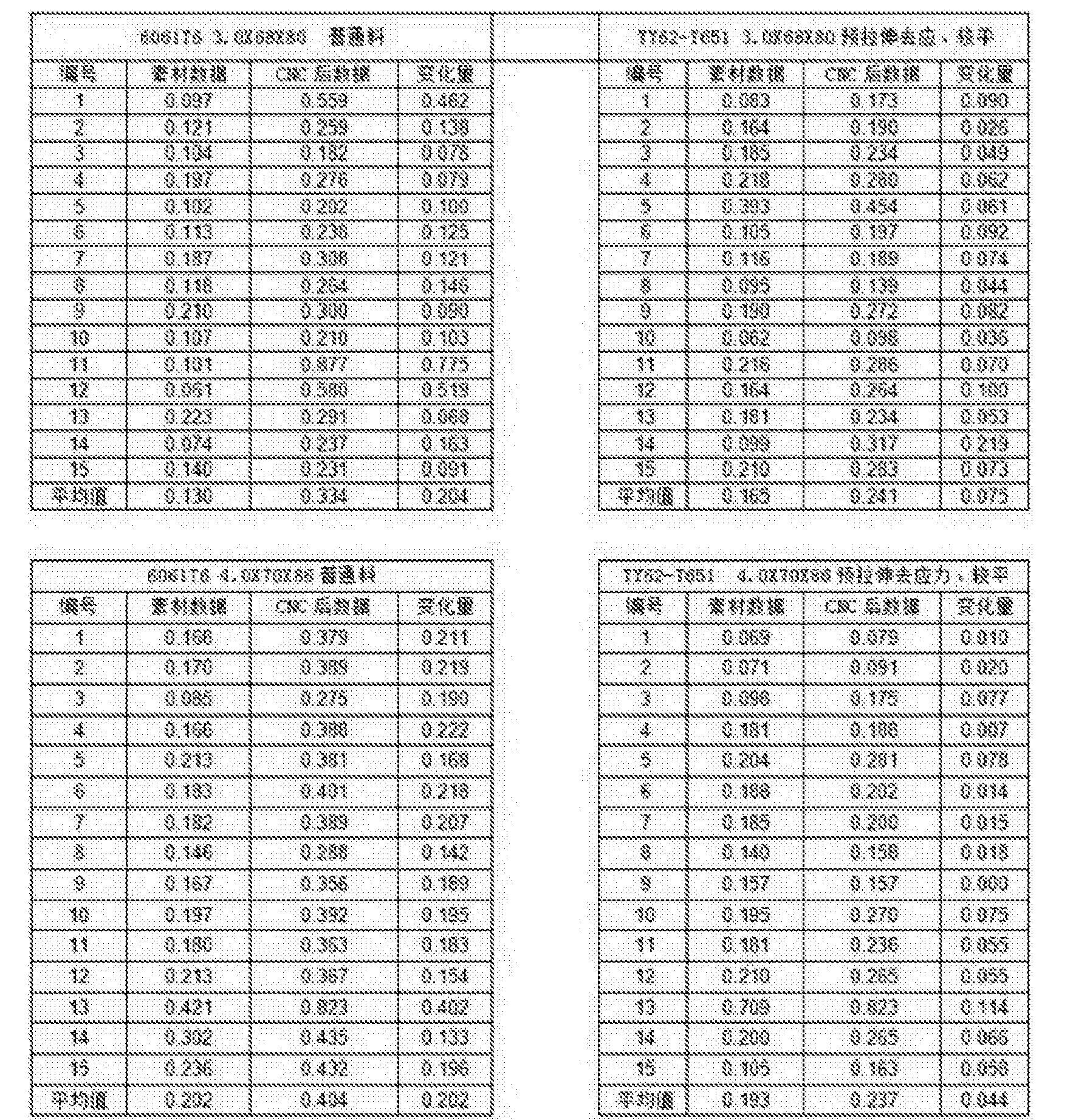 Figure CN105970025BD00061