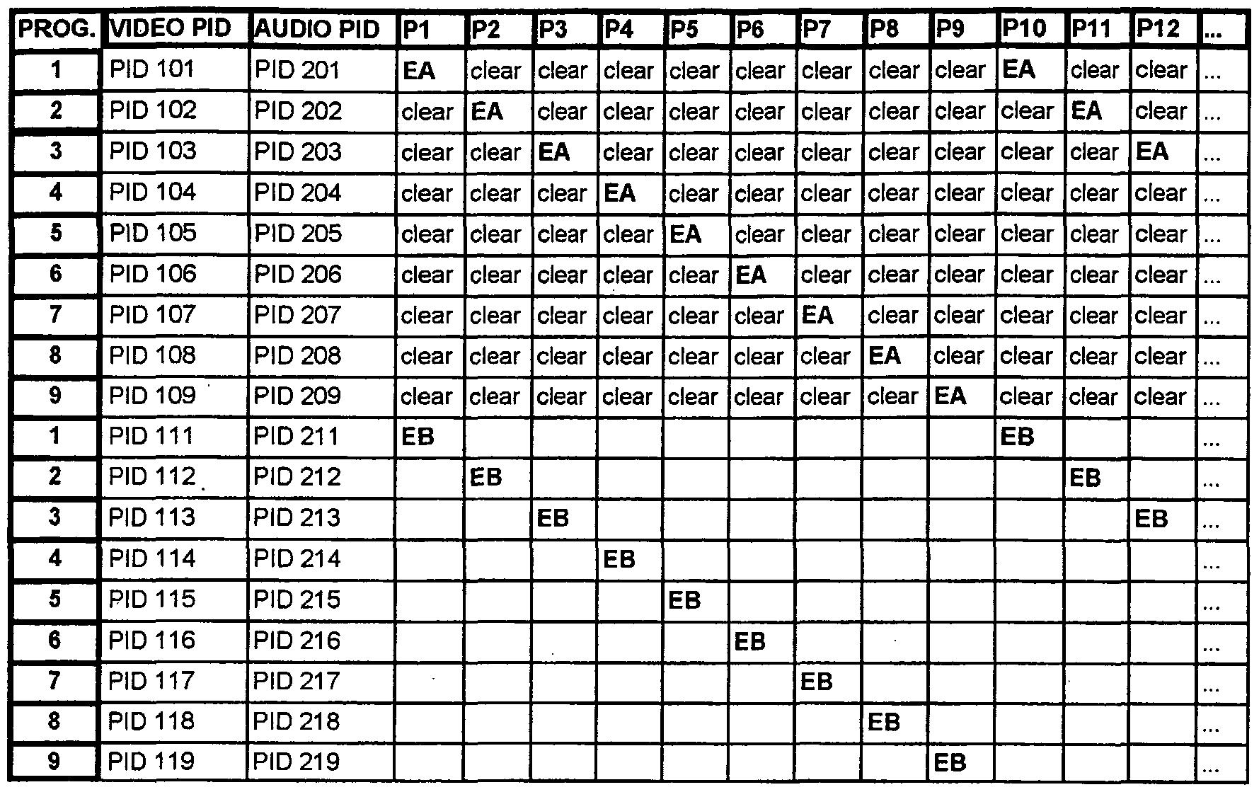WO2003061173A2 - Elementary stream partial encryption