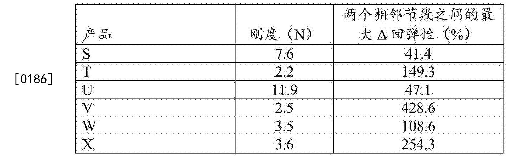 Figure CN105705120AD00261