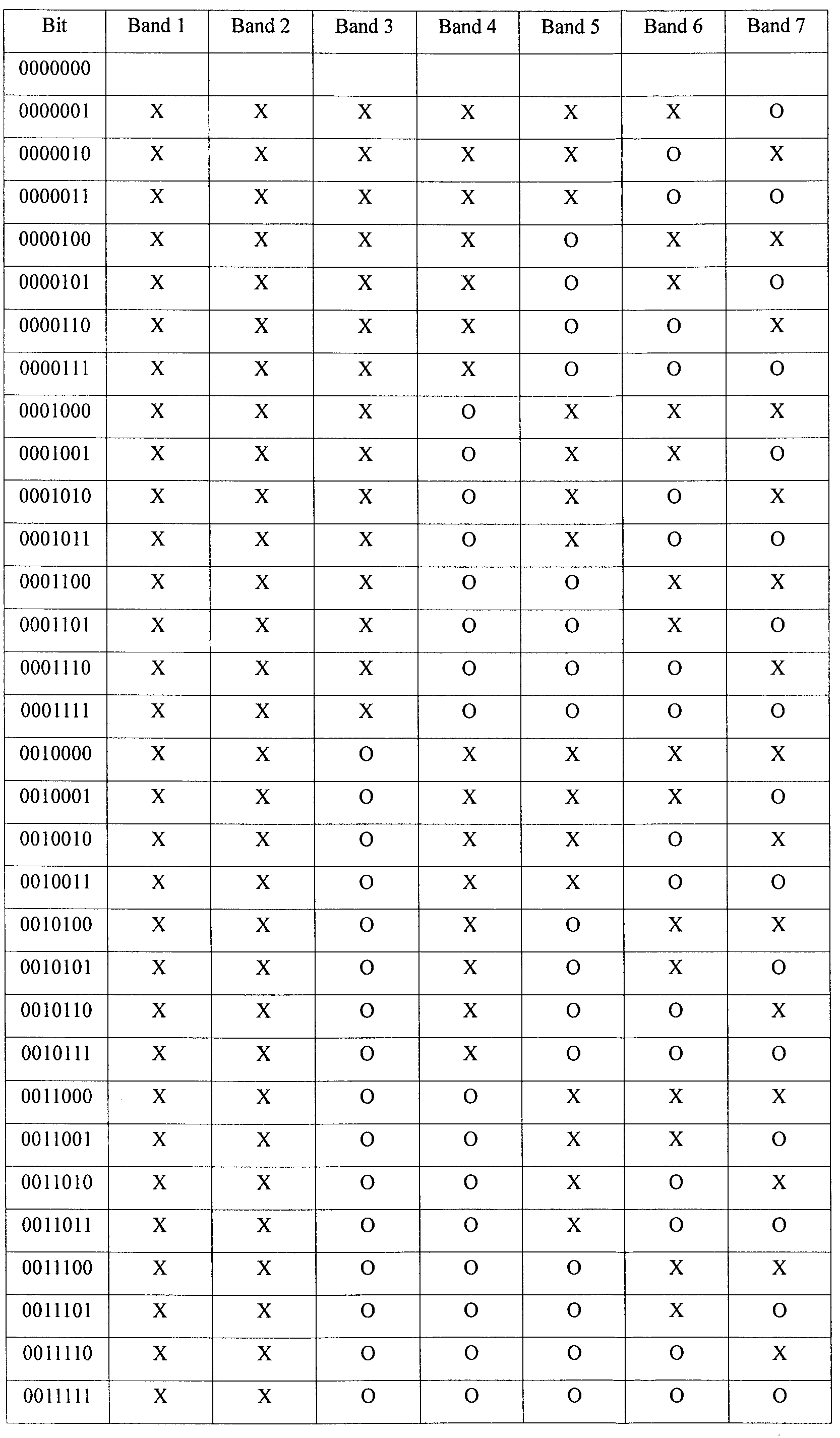 Figure PCTKR2010006431-appb-T000001