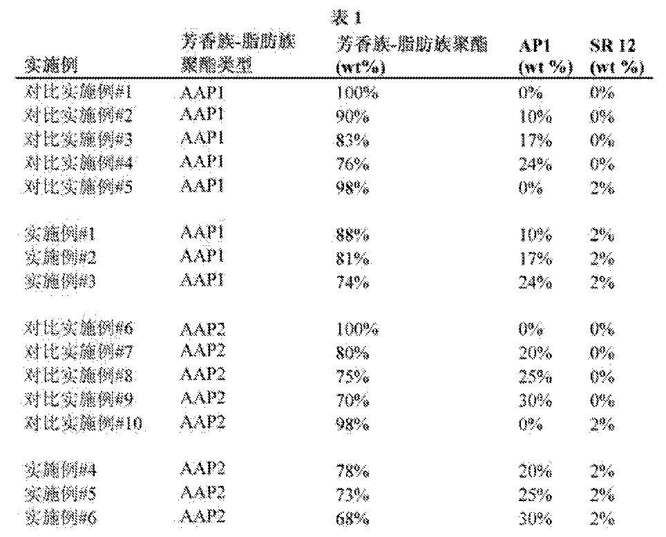 Figure CN103282435BD00391