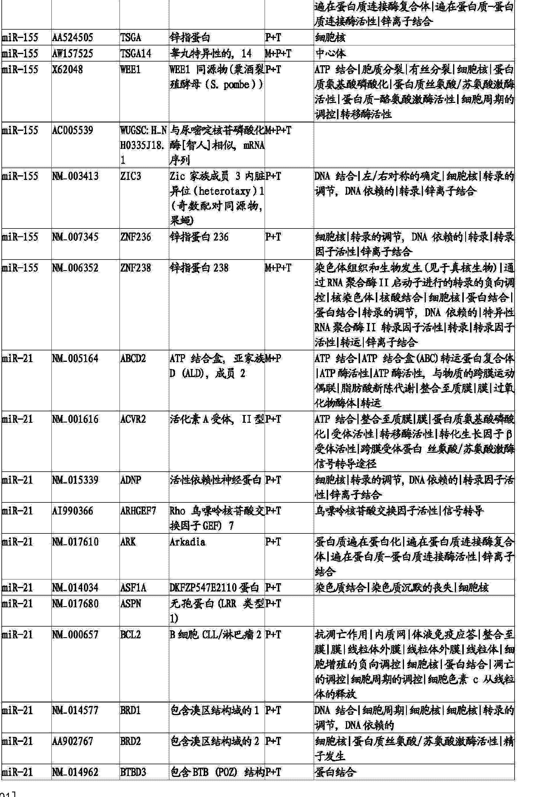 Figure CN103820562BD00711