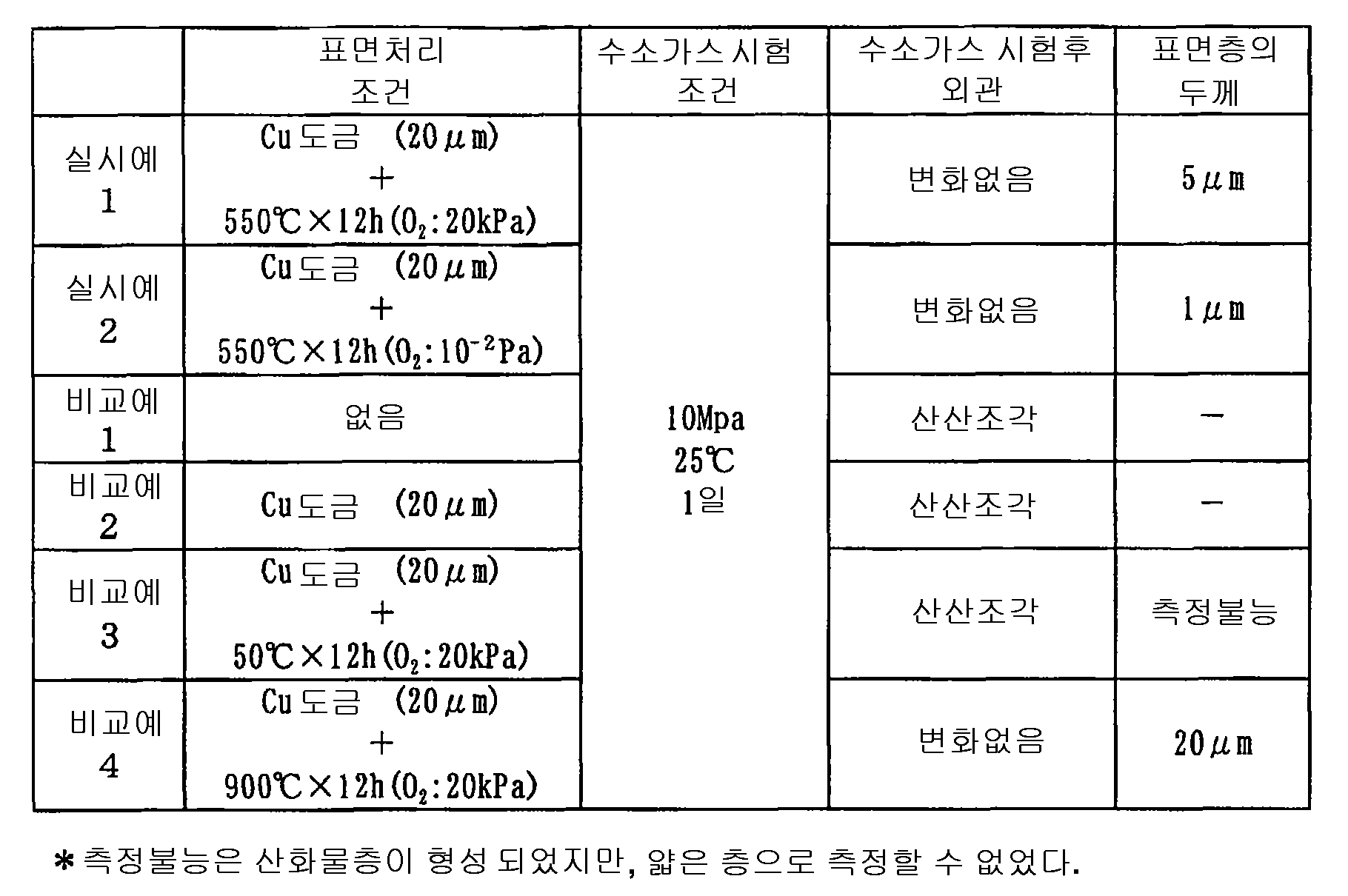 Figure 112004027437911-pct00001