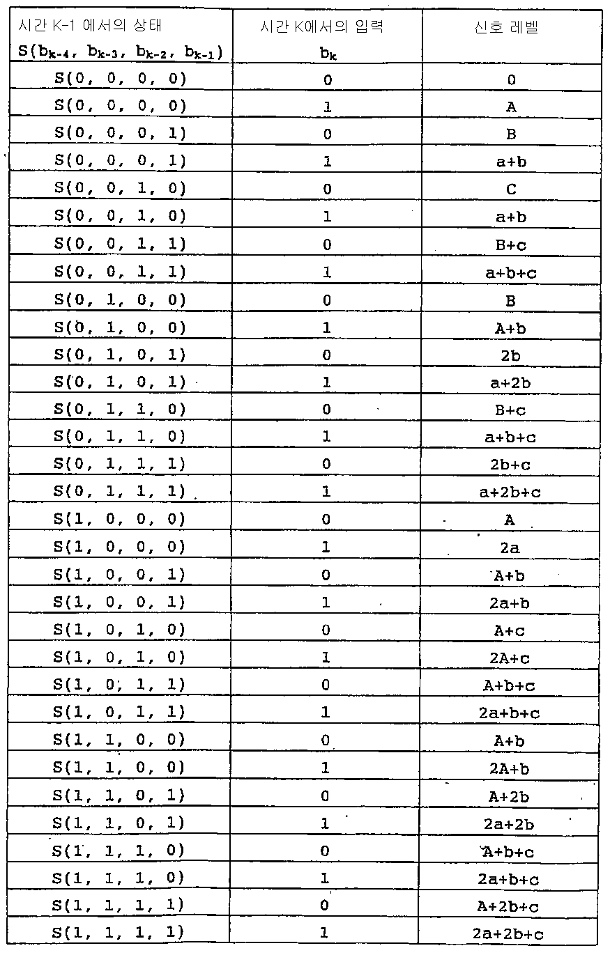 Figure 112005021203333-pct00013
