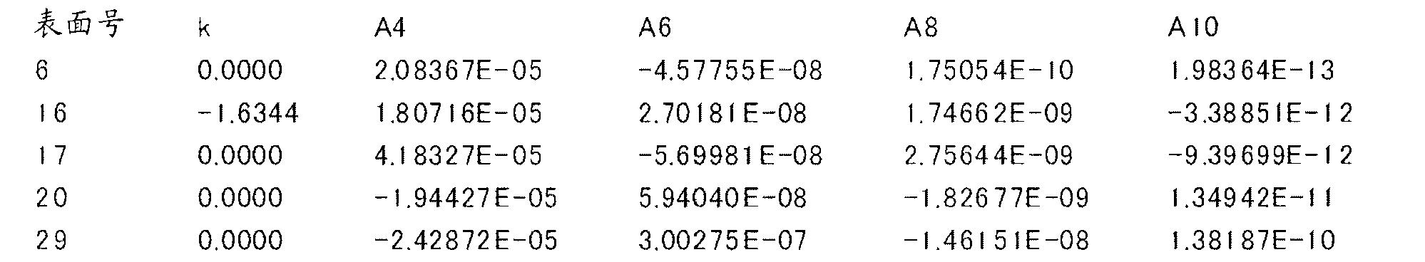 Figure CN102262285BD00181