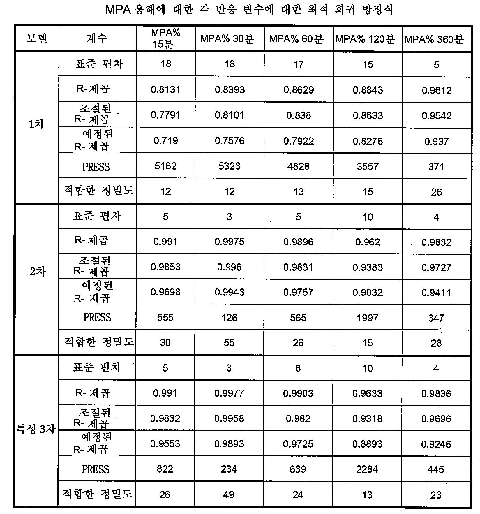 Figure 112009049300571-PCT00028