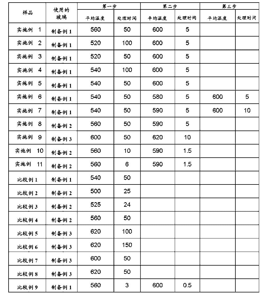 Figure CN103140448BD00101