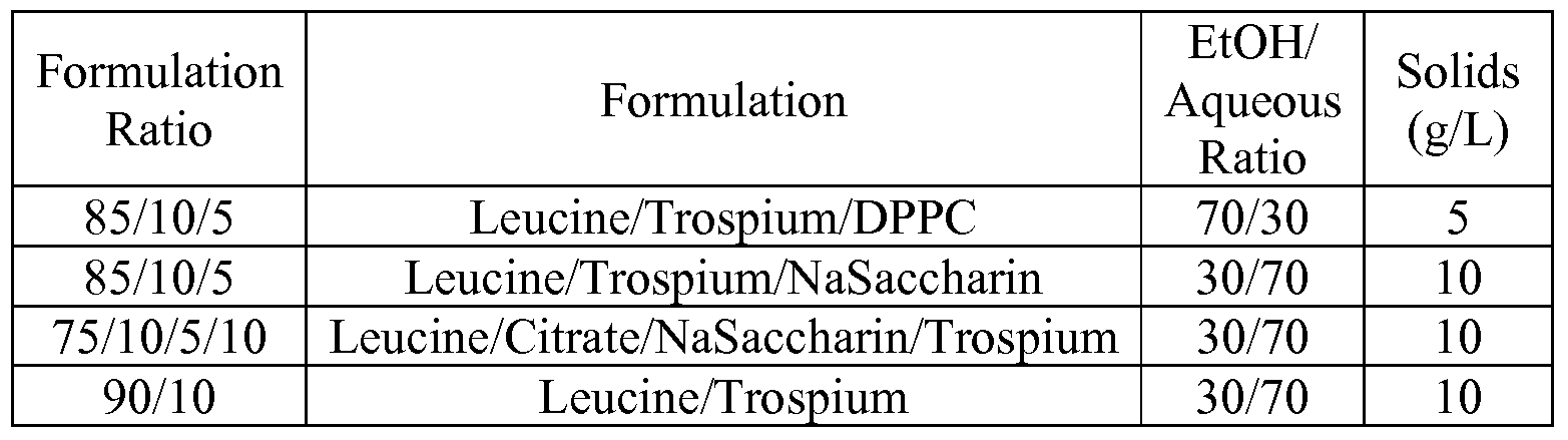 WO2010011813A1 - Complex of trospium and pharmaceutical