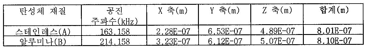 Figure 112005043538990-pat00002