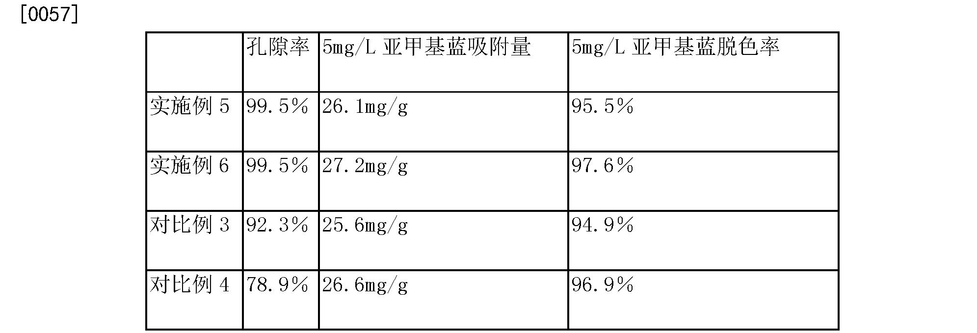 Figure CN105148868AD00072