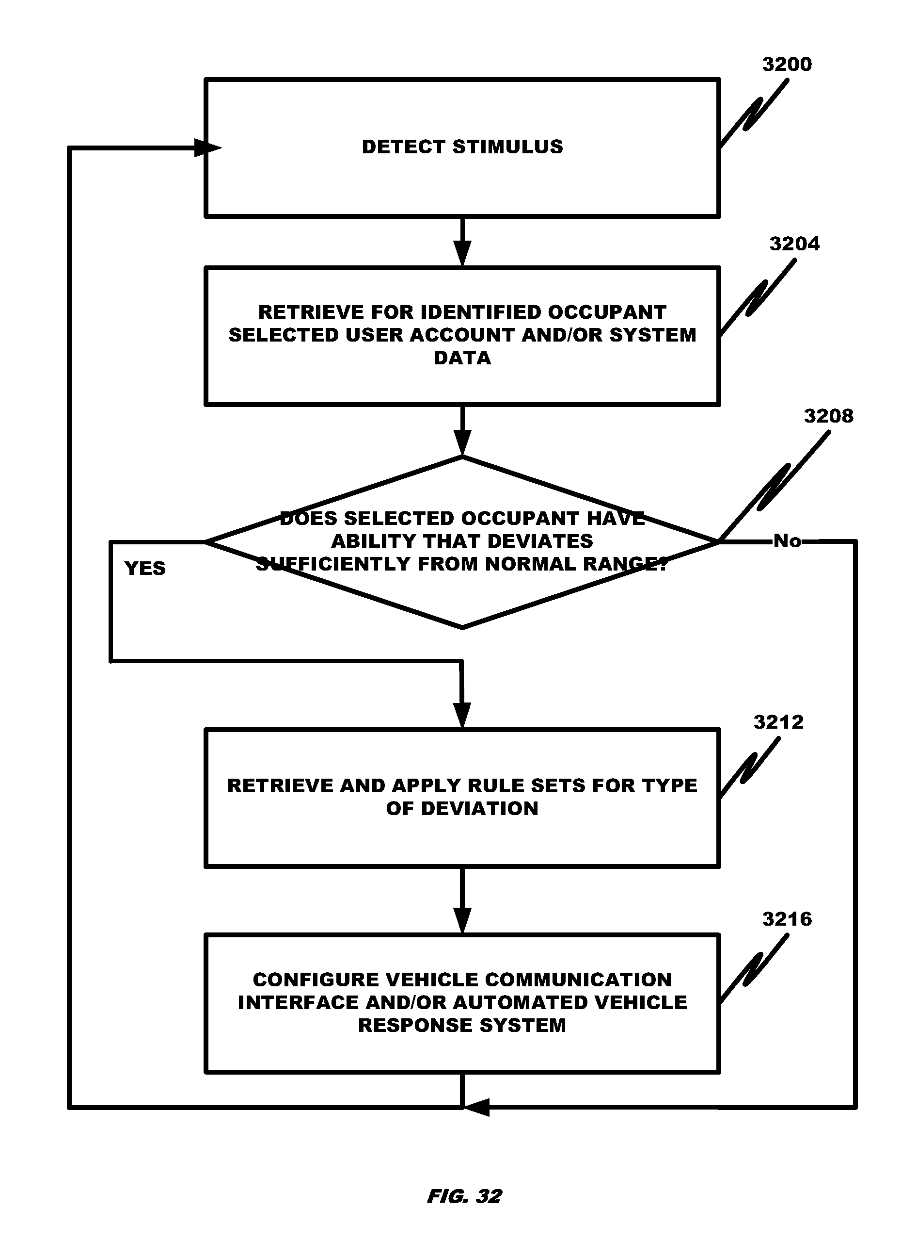 US20140309886A1 - Splitting mission critical systems and
