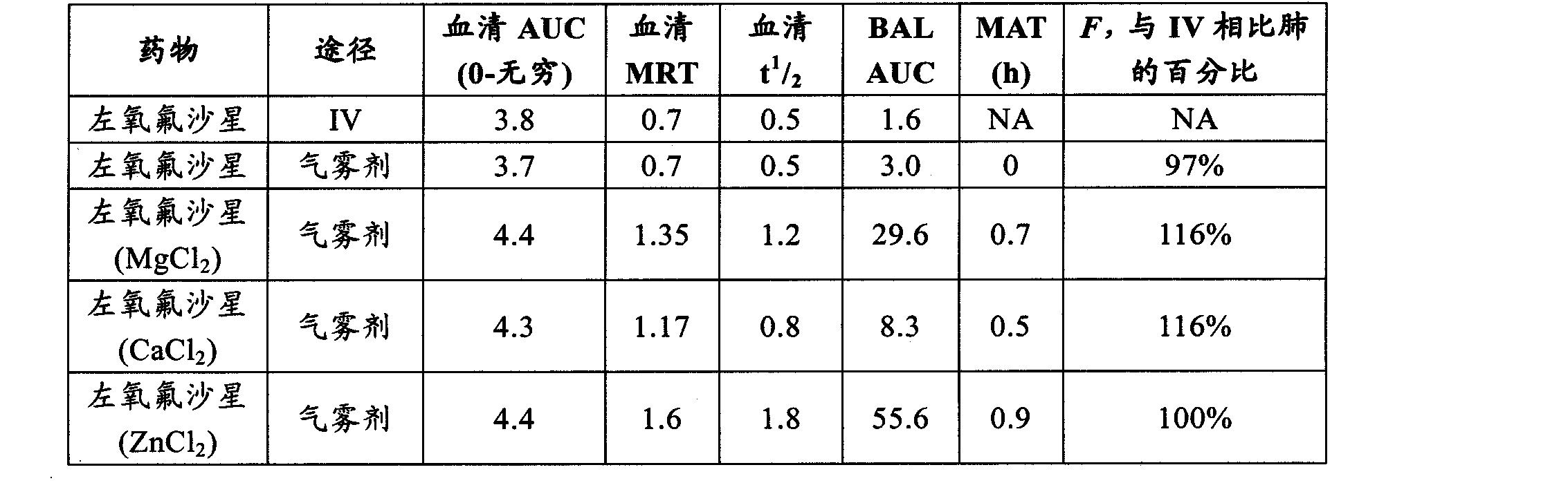 Figure CN102202649AD00242