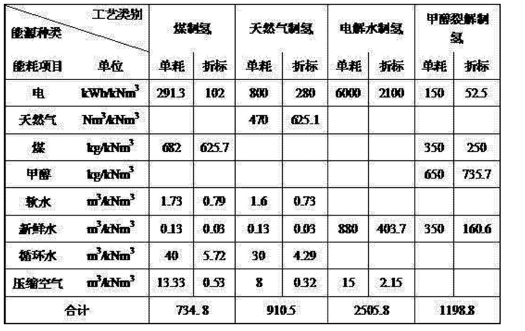 Figure CN102633232BD00081