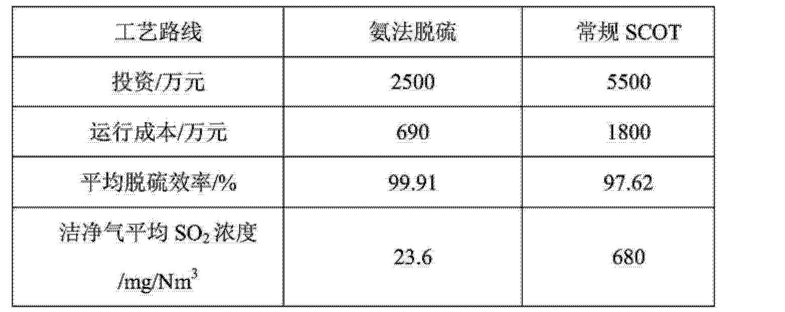 Figure CN103721553AD00092