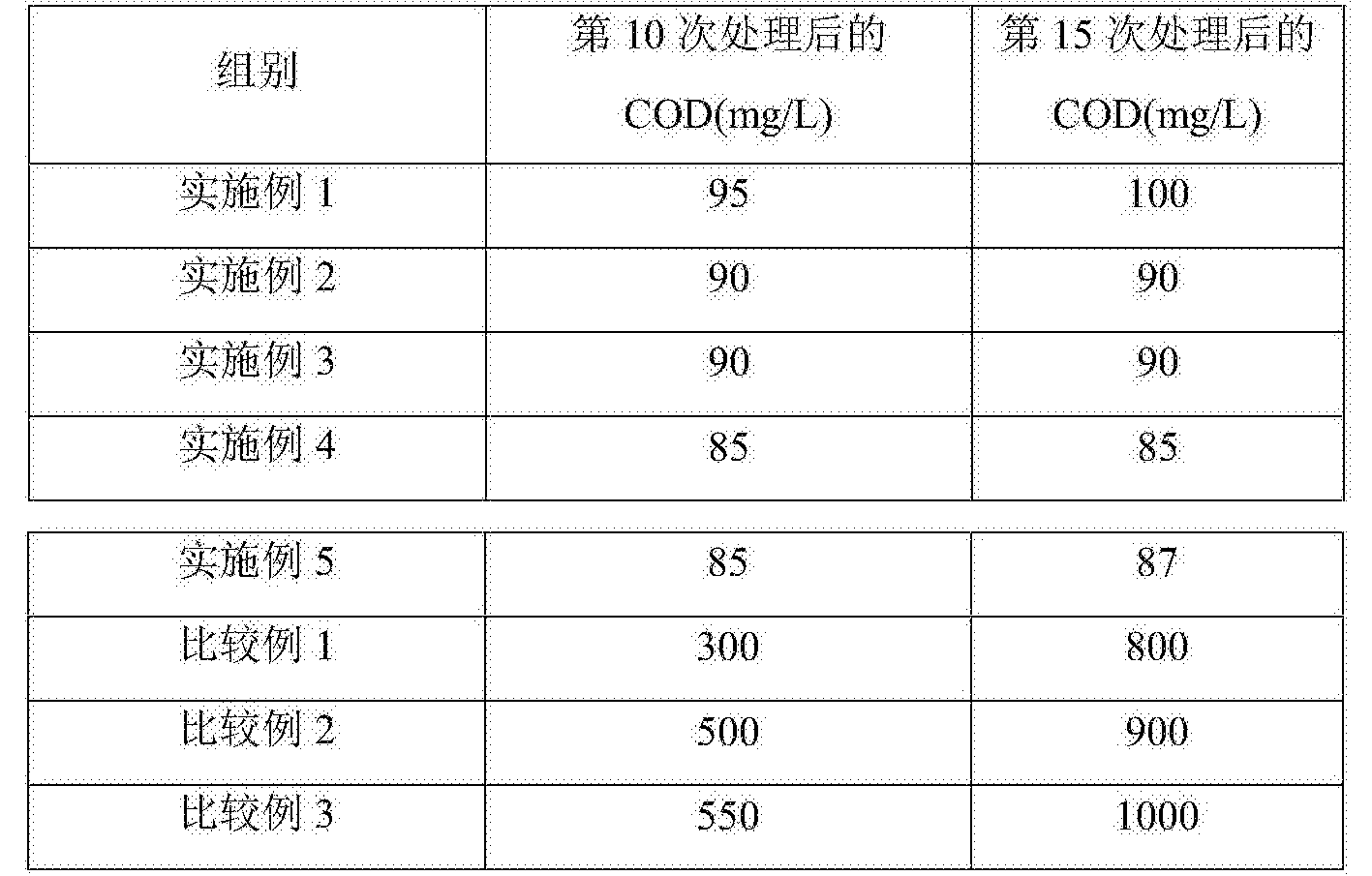 Figure CN106186149AD00081