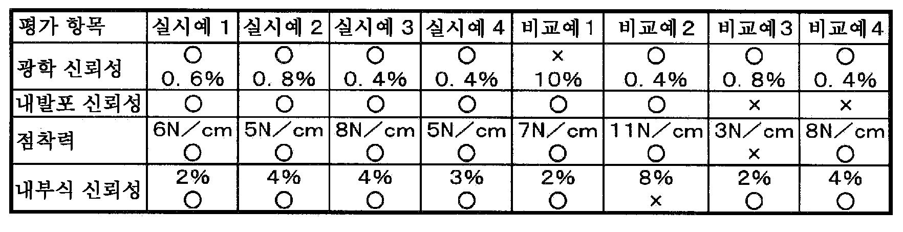 Figure 112015048483681-pct00001