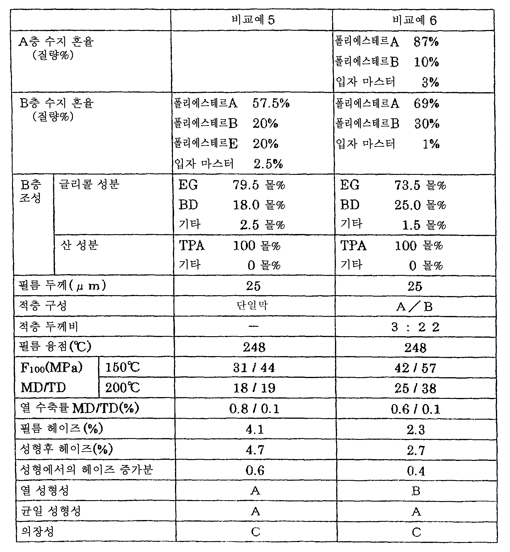 Figure 112007077019331-pct00005