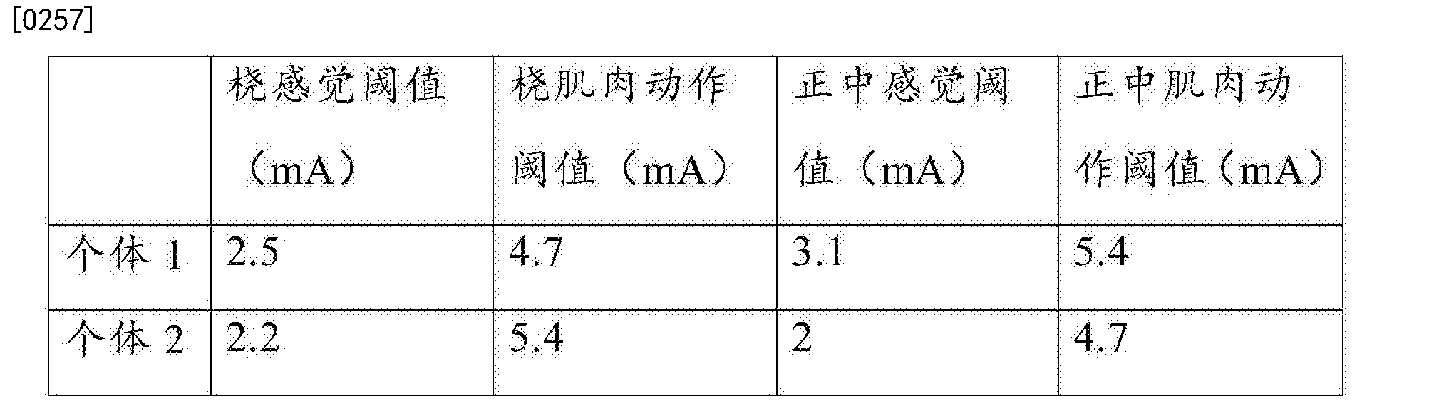 Figure CN106413805AD00271