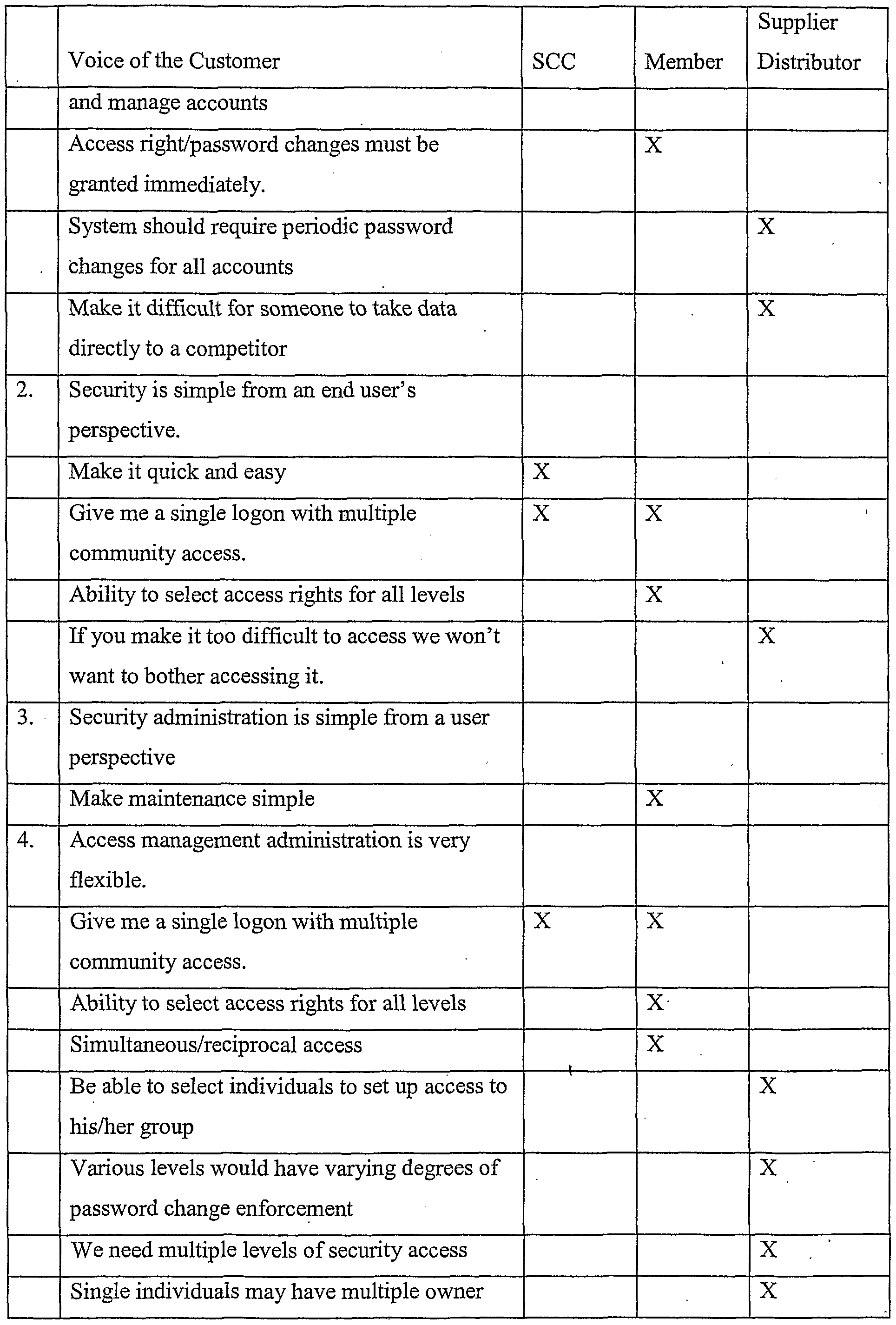 WO2002077917A1 - System, method and computer program product