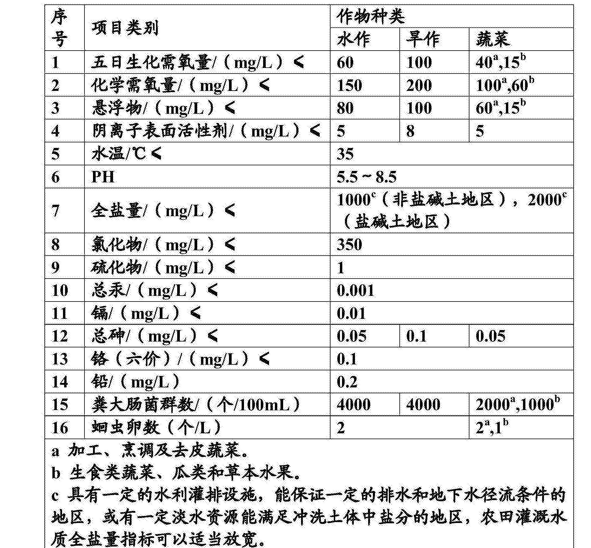 Figure CN105016579AD00091