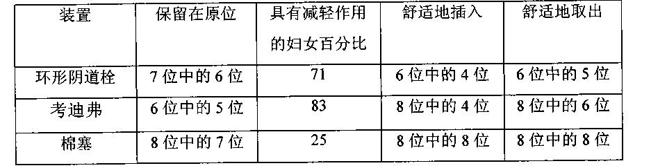 Figure CN102525687BD00121