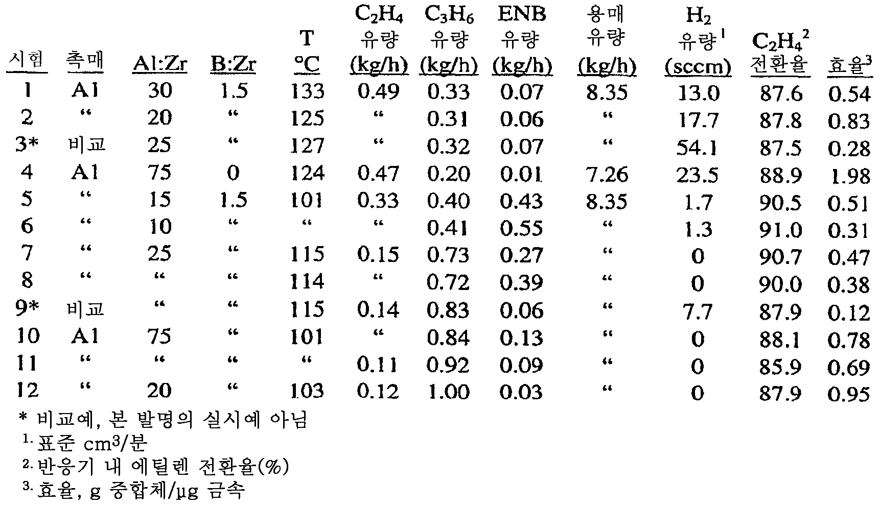 Figure 112008086385732-pct00023
