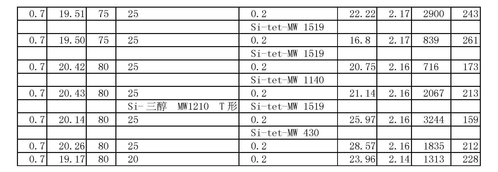 Figure CN101039982BD00282