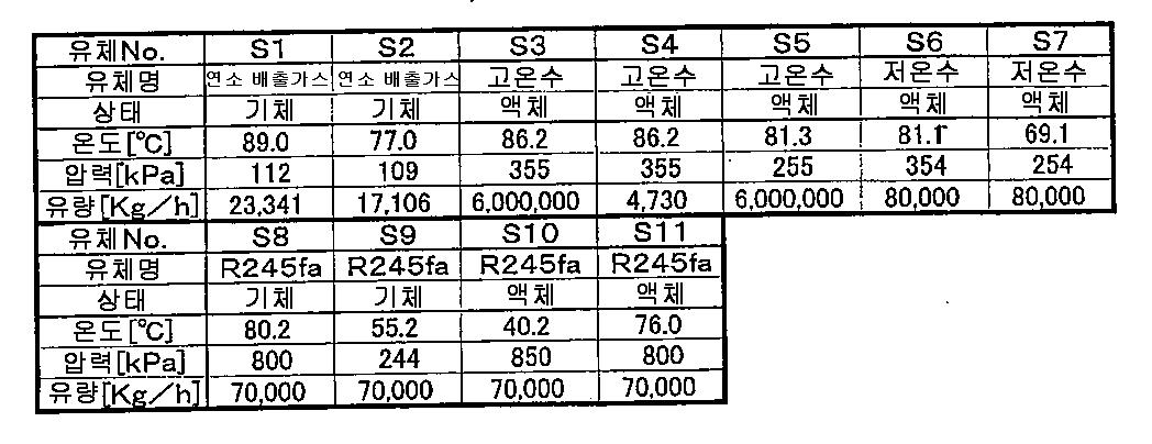 Figure 112011015342999-pct00001