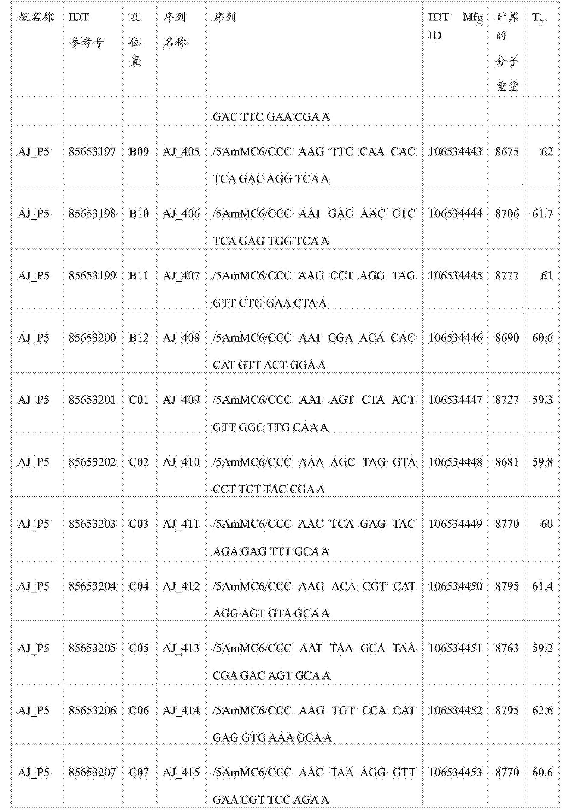 Figure CN105745528AD00681