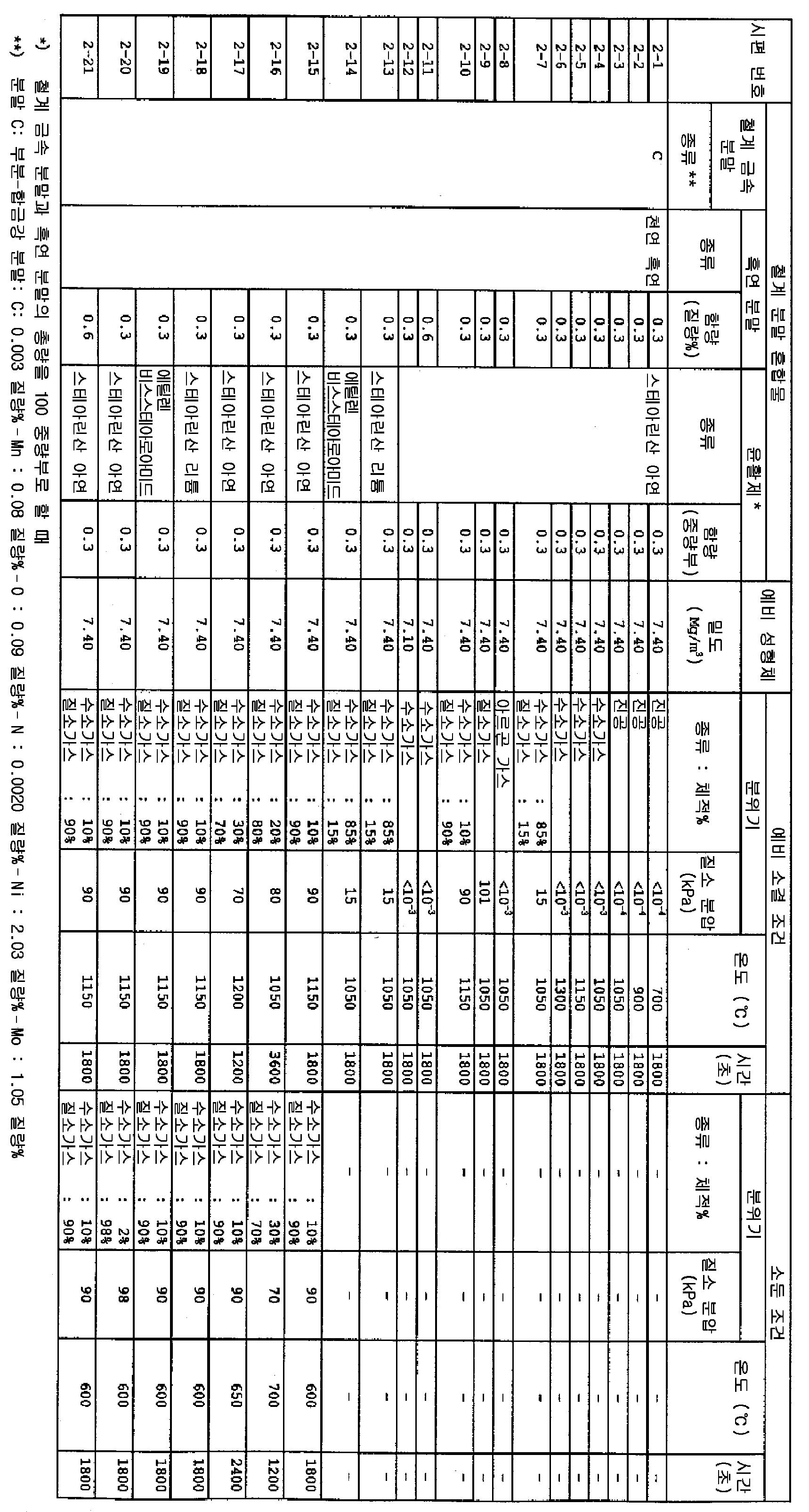 Figure 112001022240173-pat00003