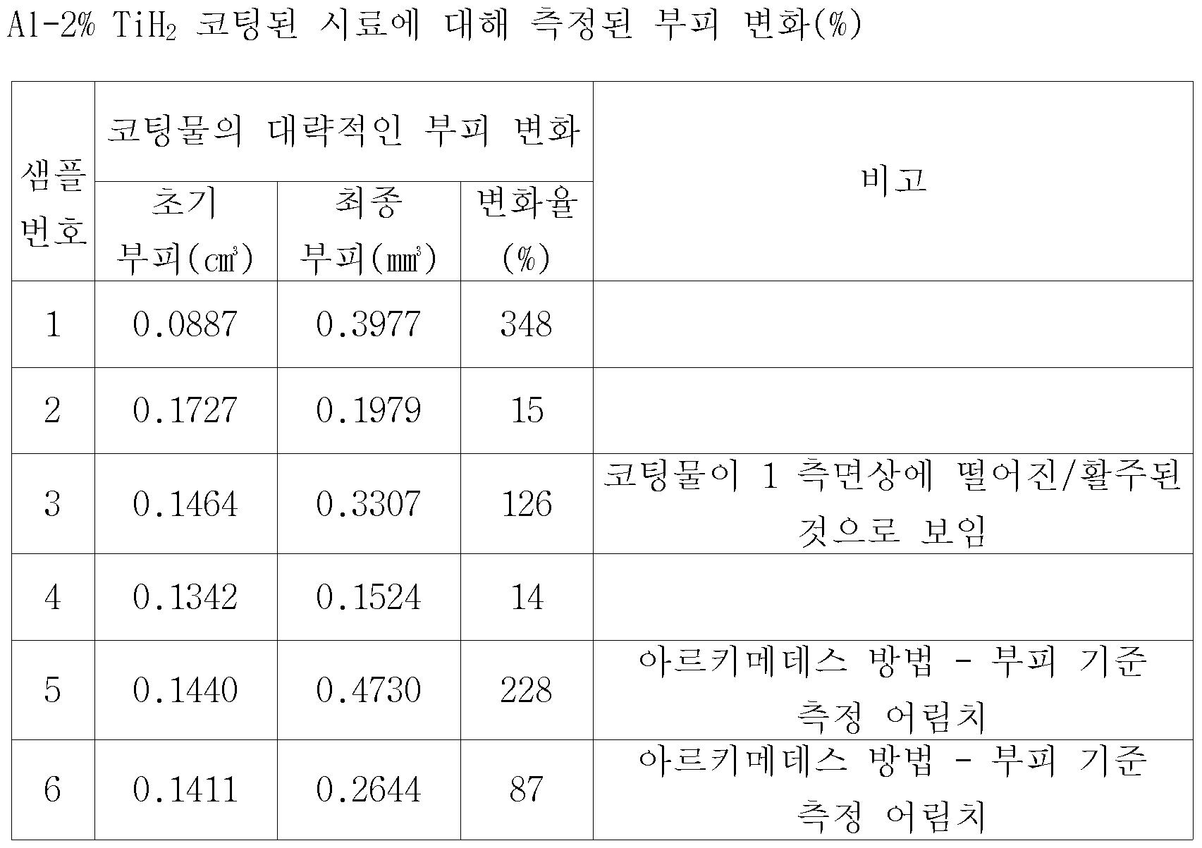 Figure 112008060729736-PCT00003