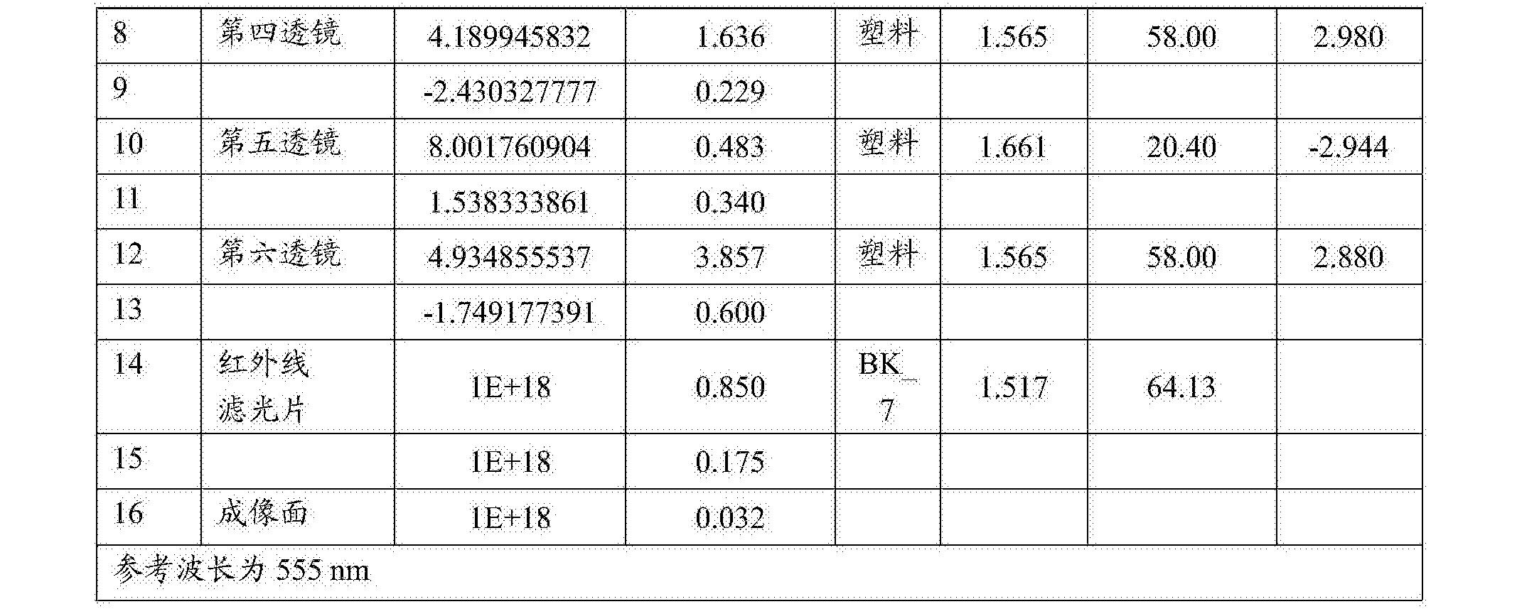 Figure CN108279482AD00451