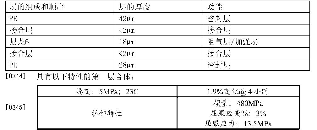 Figure CN105705430AD00492