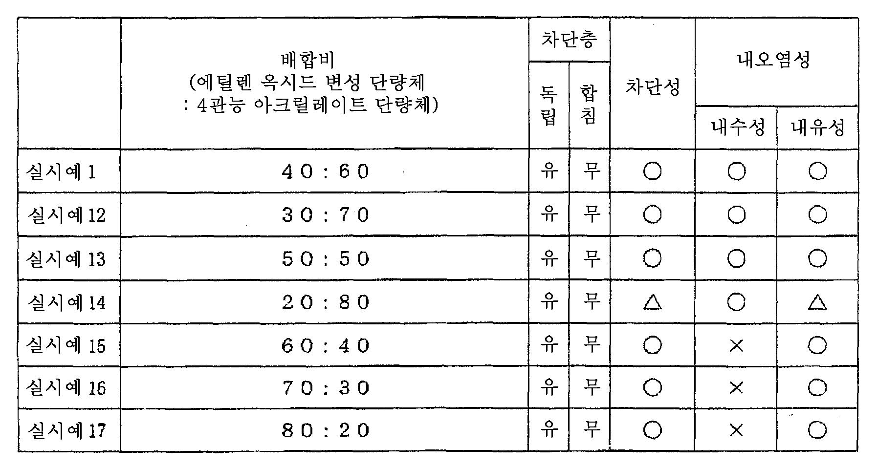 Figure 112006050328468-PCT00002