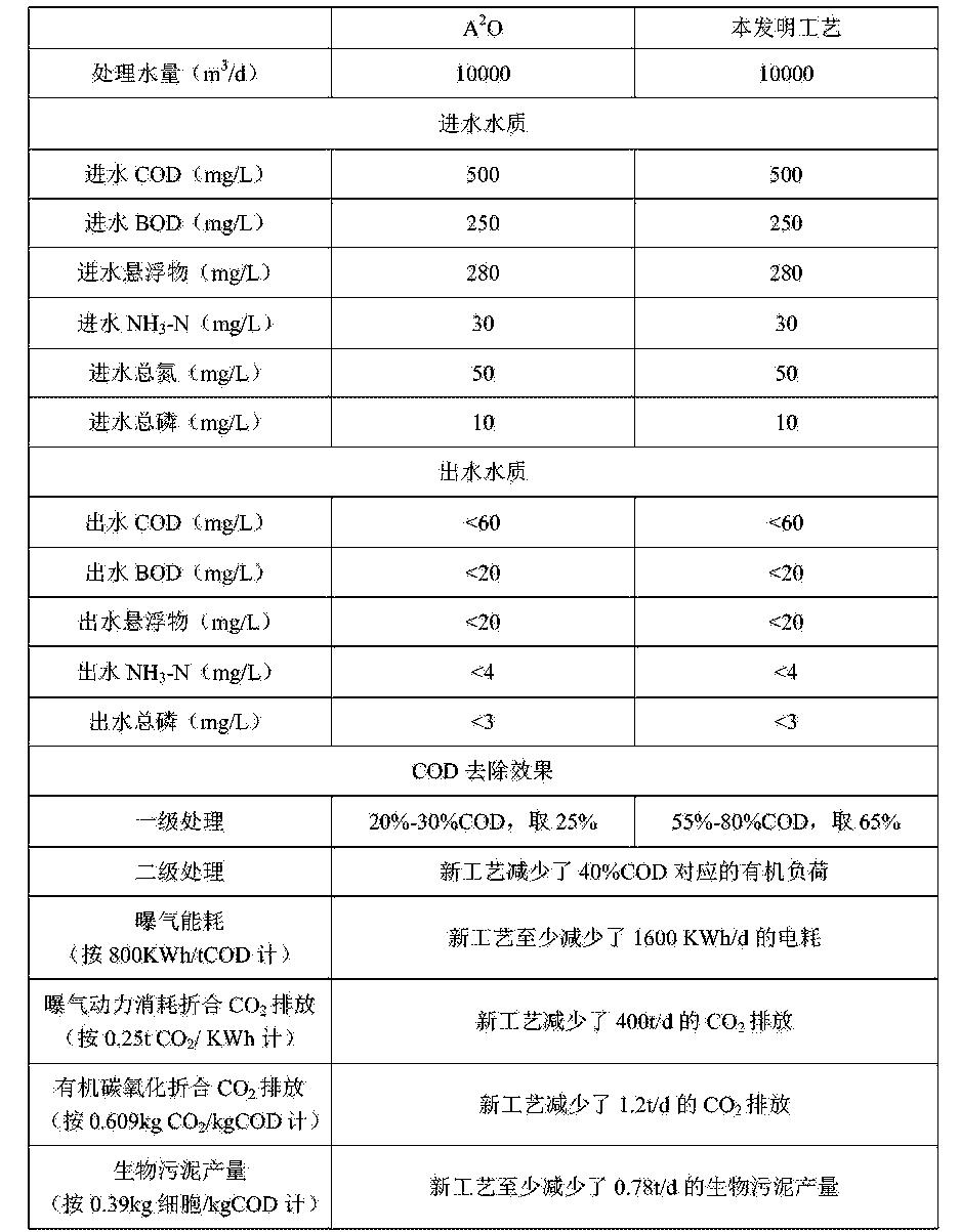Figure CN105776751AD00061