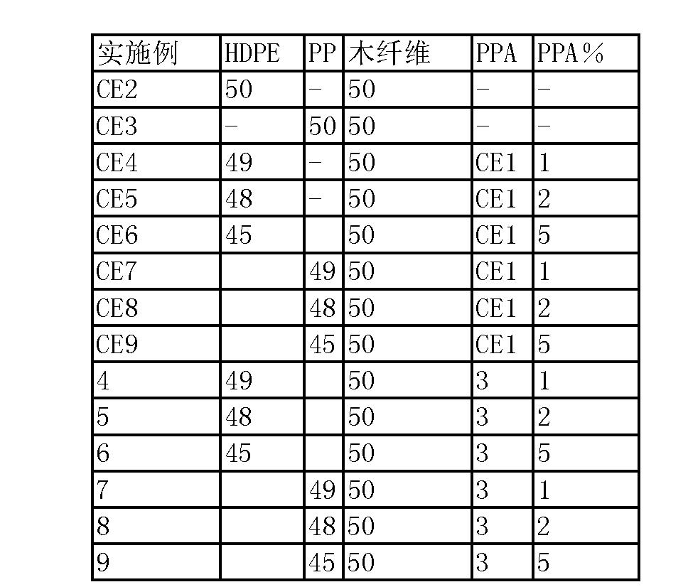 Figure CN101437890BD00111