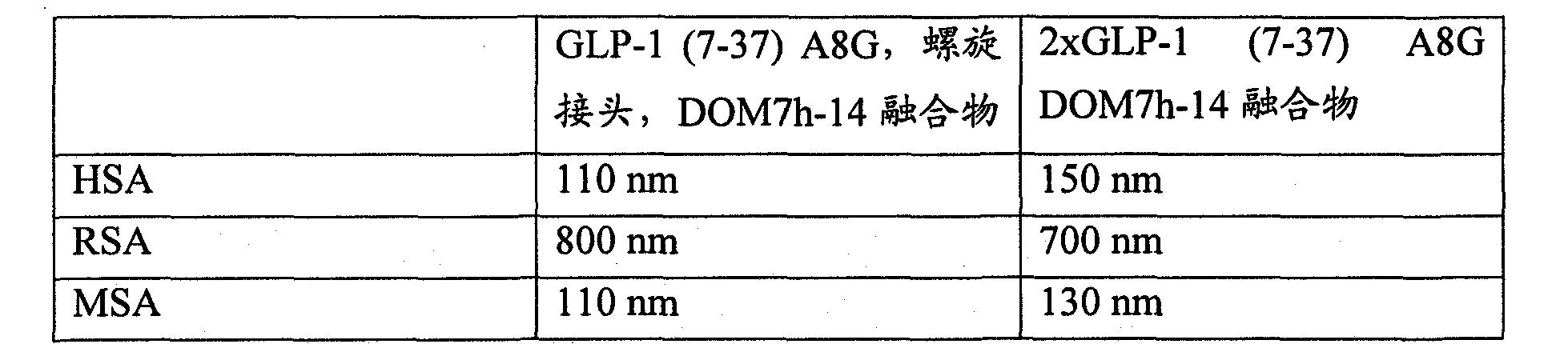 Figure CN102046207BD00201
