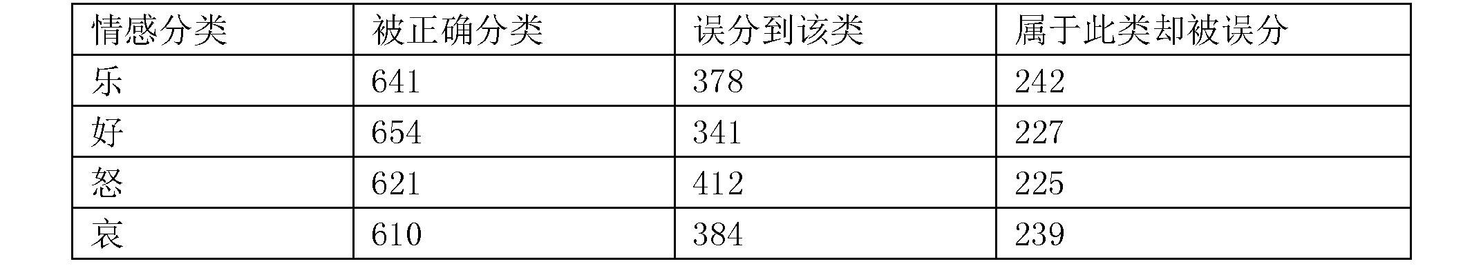 Figure CN106547866BD00122