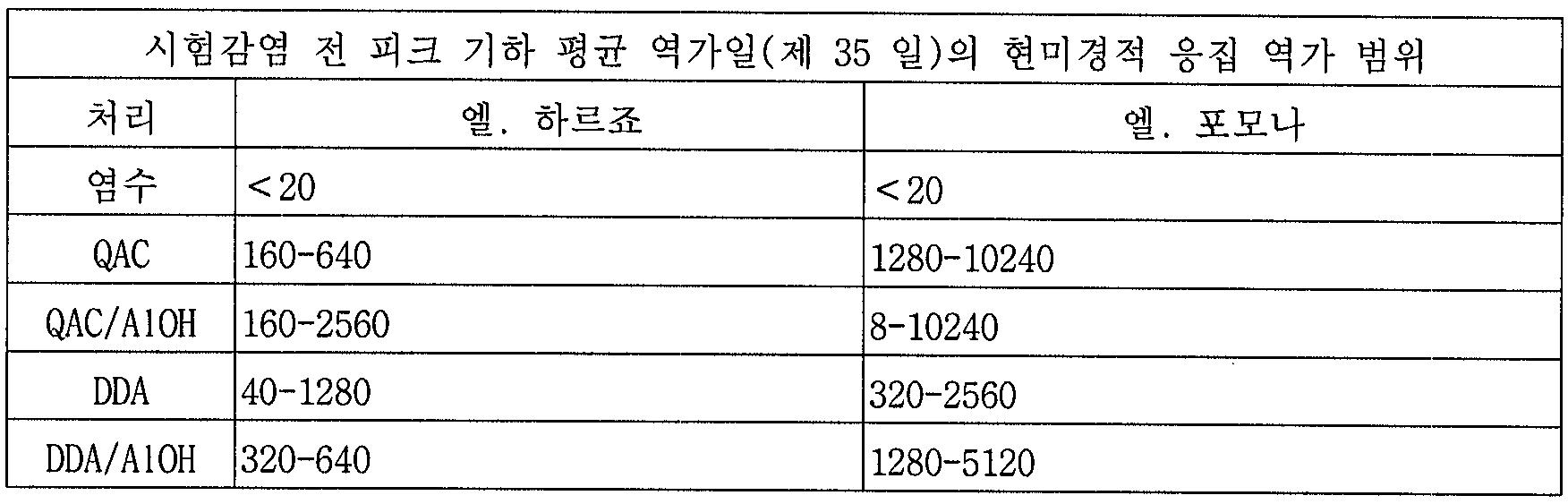 Figure 112005055702288-pct00003